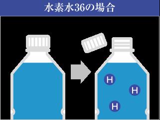 水素水36の水素発生イメージ