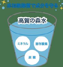 非加熱除菌で成分を守る