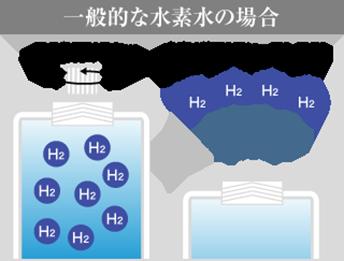 一般的な水素水の場合